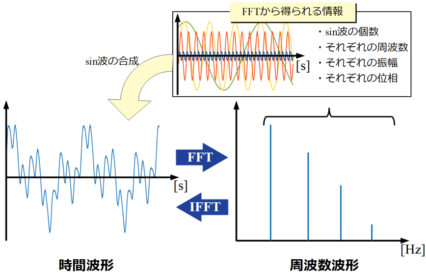 FFTとIFFT2