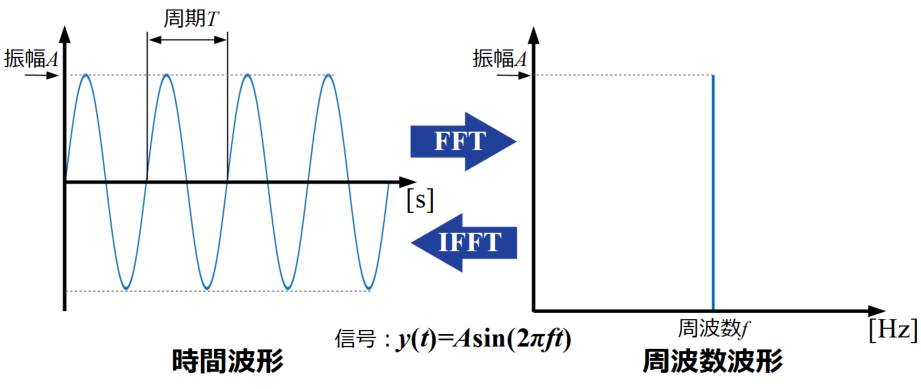 FFTとIFFTの関係