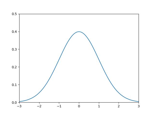 インタラクティブな方法で描画したグラフ