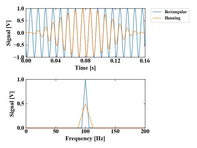 時間波形とFFT波形