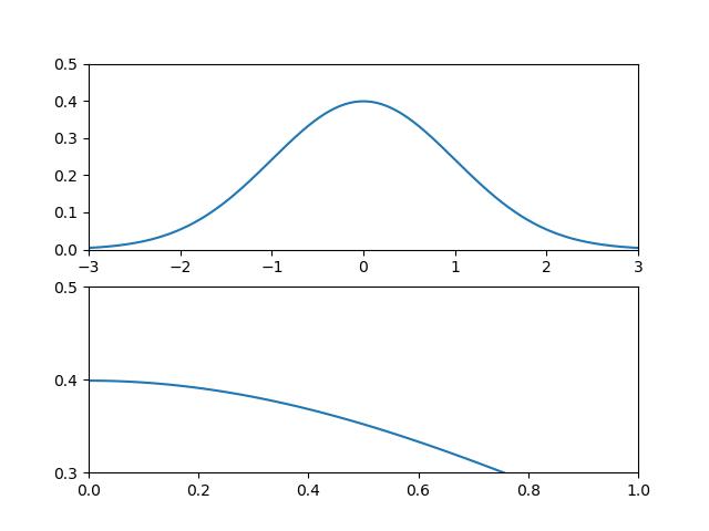 複数グラフのプロット