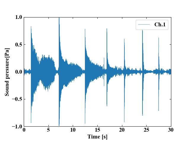分析する時間波形