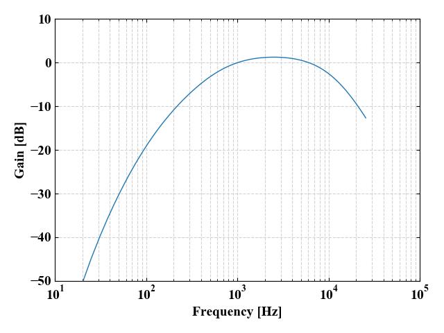 聴感補正(A特性)のグラフ