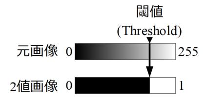 二値化処理の概要