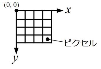 画像の座標系とピクセルについて