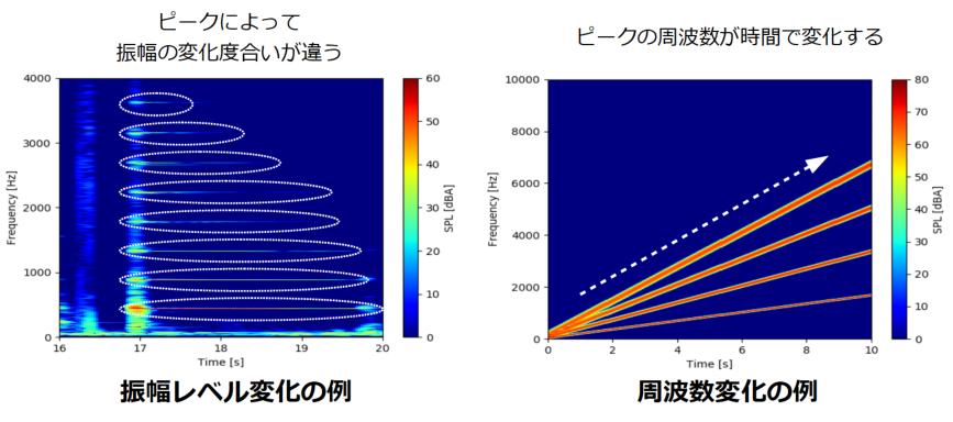 スペクトログラムで分析する内容
