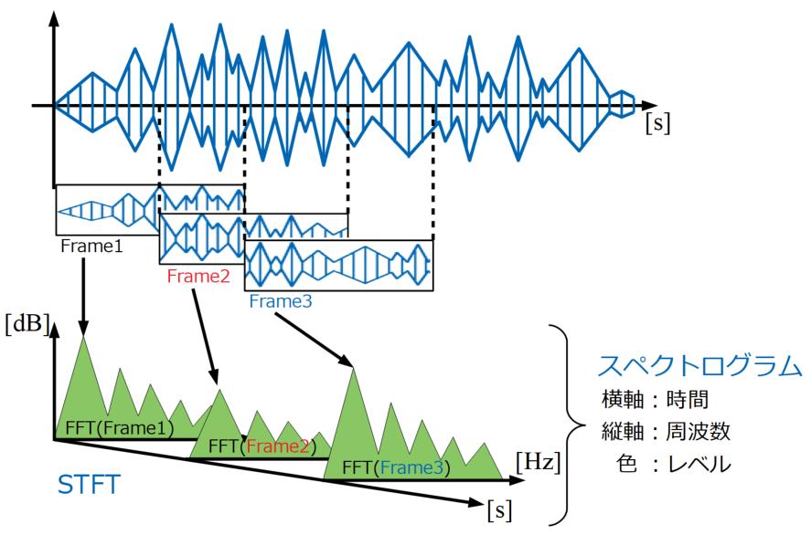 STFTとスペクトログラムの概要
