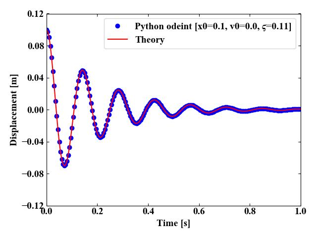 減衰振動の理論値と数値計算の比較