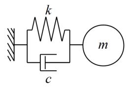 1自由度減衰系のモデル