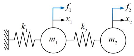 2自由度振動系モデル