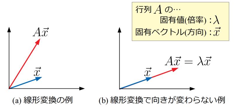 固有値と固有ベクトルの意味
