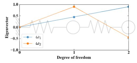 2自由度の固有値解析結果