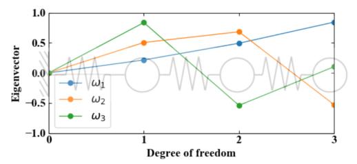 3自由度の固有値解析結果
