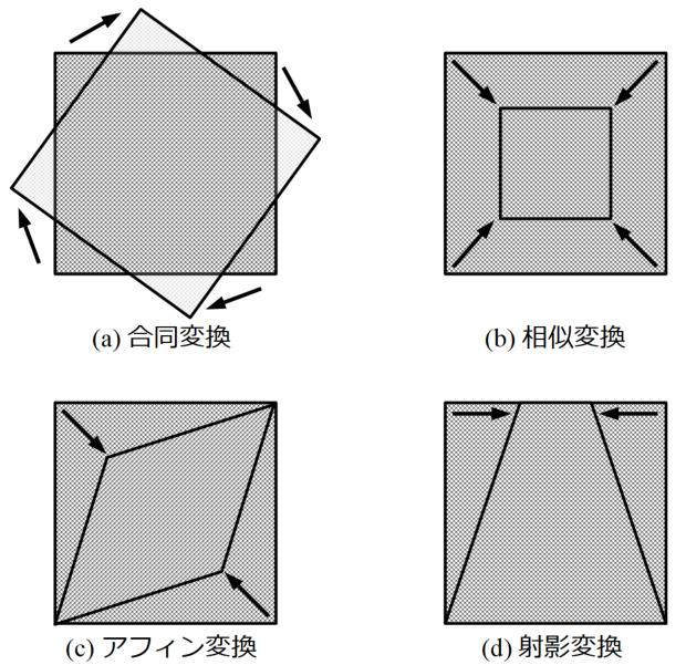 Python/OpenCVの射影変換なら簡単に画像補正ができる! | WATLAB ...