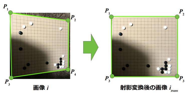 射影変換の点の説明