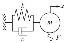 1自由度強制加振モデル