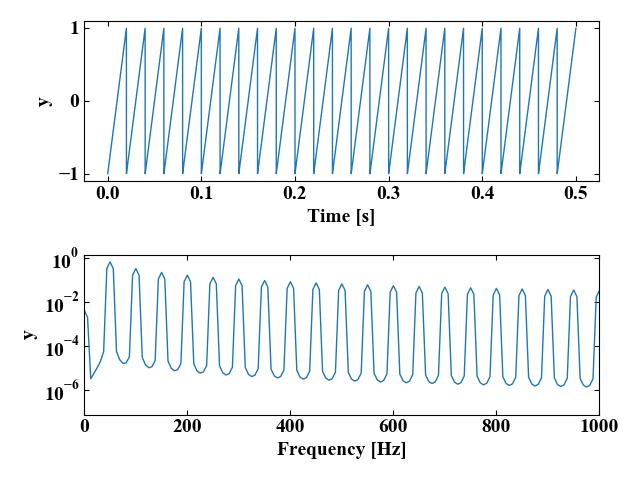のこぎり波の時間波形とFFT波形