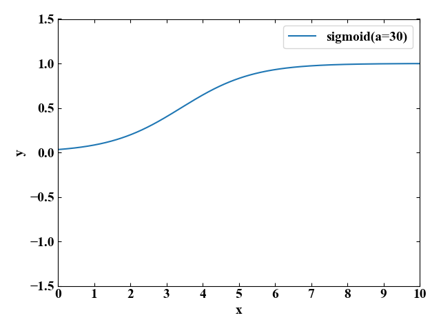 sigmoid(a=30)