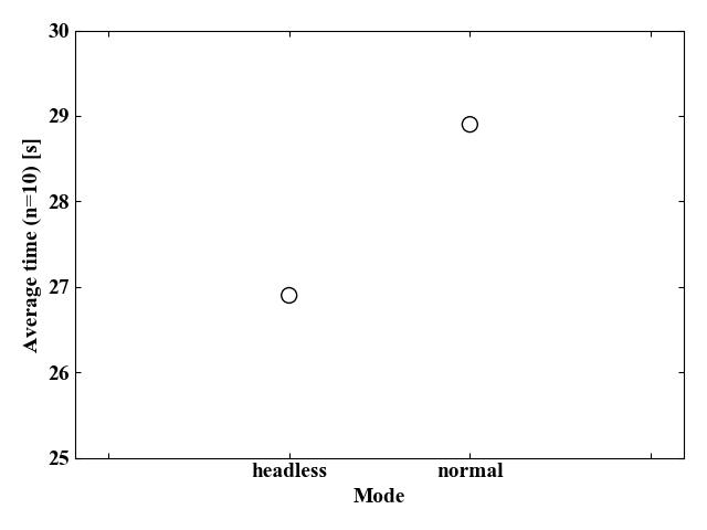 ヘッドレスモードと通常モードの処理時間比較