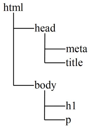HTMLツリー構造