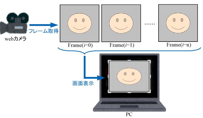 動画撮影プログラムの説明図