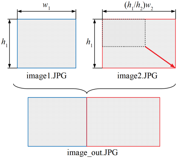 サイズの異なる画像同士をリサイズで連結させる方法