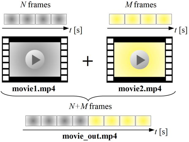 動画連結の説明