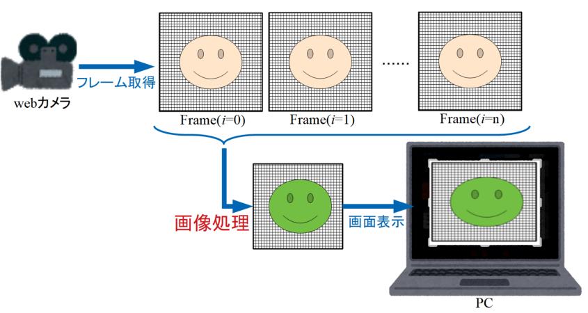リアルタイム画像処理の図