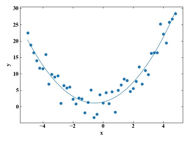2次関数への近似