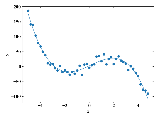 3次関数への近似