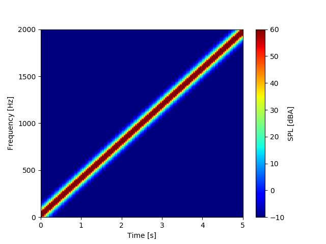 チャープ信号のスペクトログラム
