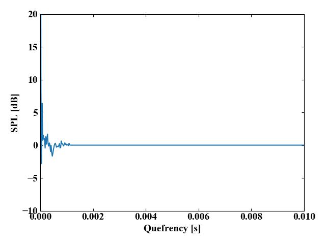 ローパスリフタ後のケプストラム波形