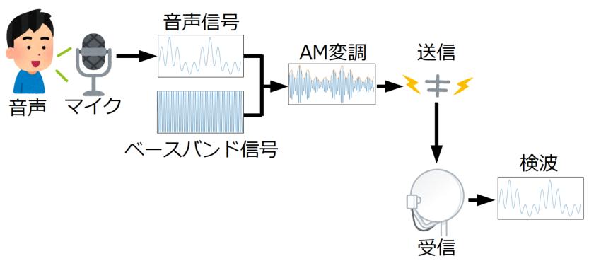包絡線検波の図