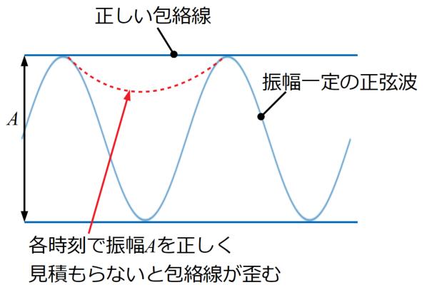 包絡線の取り方の例