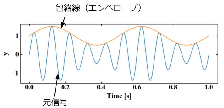 エンベロープの図