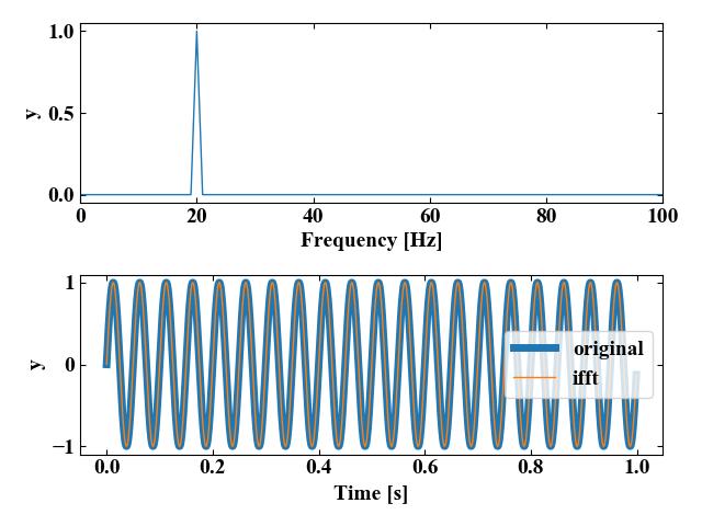 正弦波への実行結果