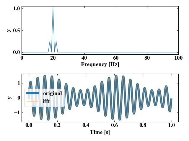 振幅変調正弦波の実行結果