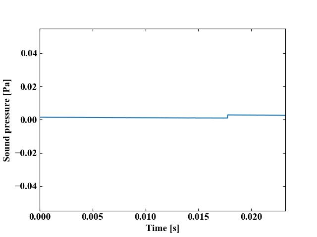 リアルタイム測定時のギャップ