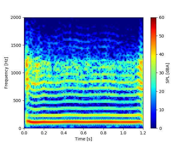 音声信号のスペクトログラム