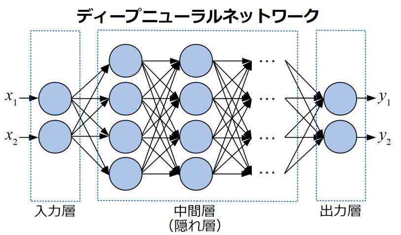 ディープニューラルネットワーク