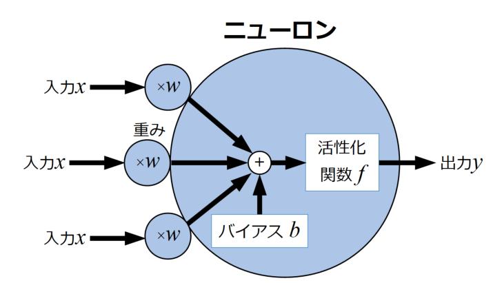 ニューロンモデル