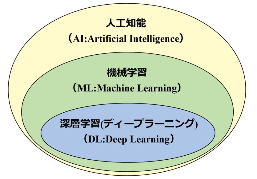AIの領域