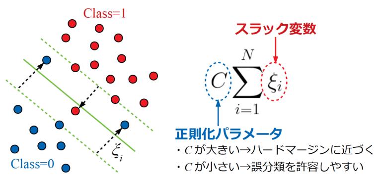 スラック変数と正則化パラメータ