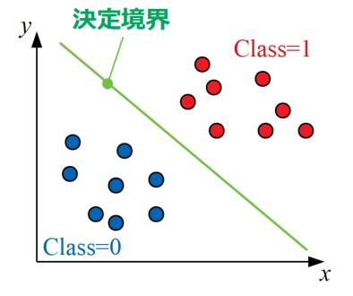 2クラス分類の例