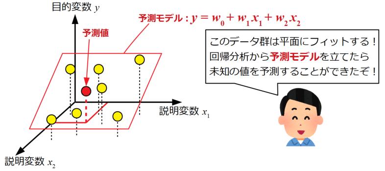 実験データから予測モデルを立てられた人の図