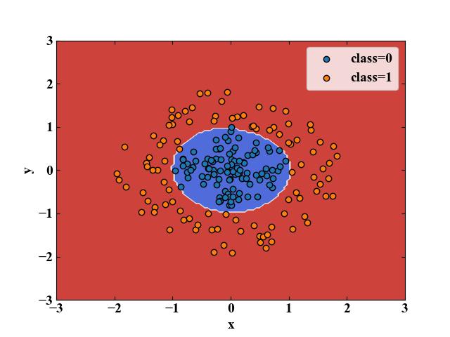 サポートベクターマシンによる分類の例