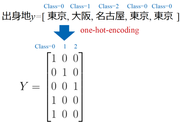 one-hot-encodingの例
