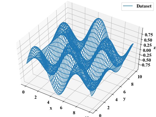 サーフェスデータを3D プロット