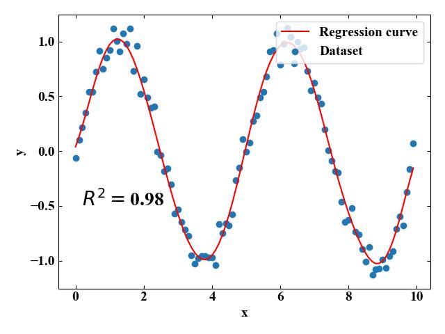 SVR 2d plot 非線形