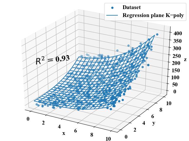 SVR 多項式カーネルによるx^2y^2+xyの近似